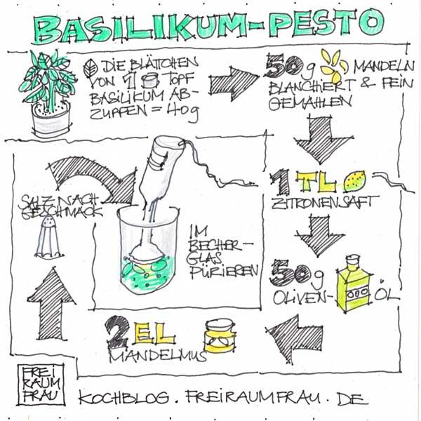 >Gezeichnetes Rezept für Pesto von der Freiraumfrau