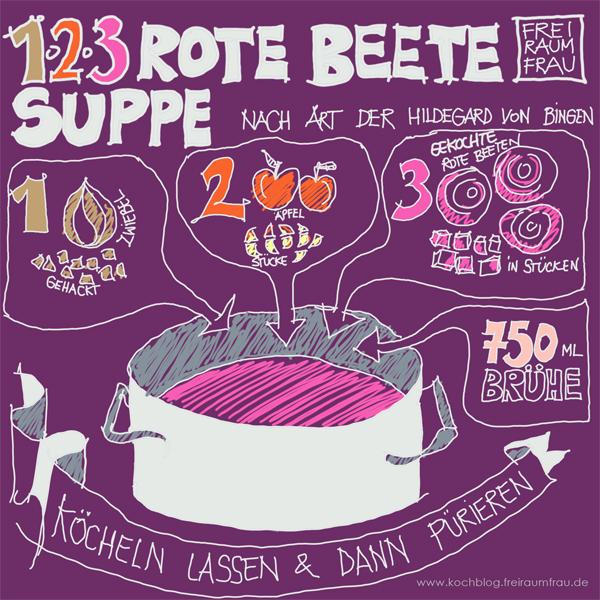 Gezeichnetes Rezept für Rote Beete Suppe